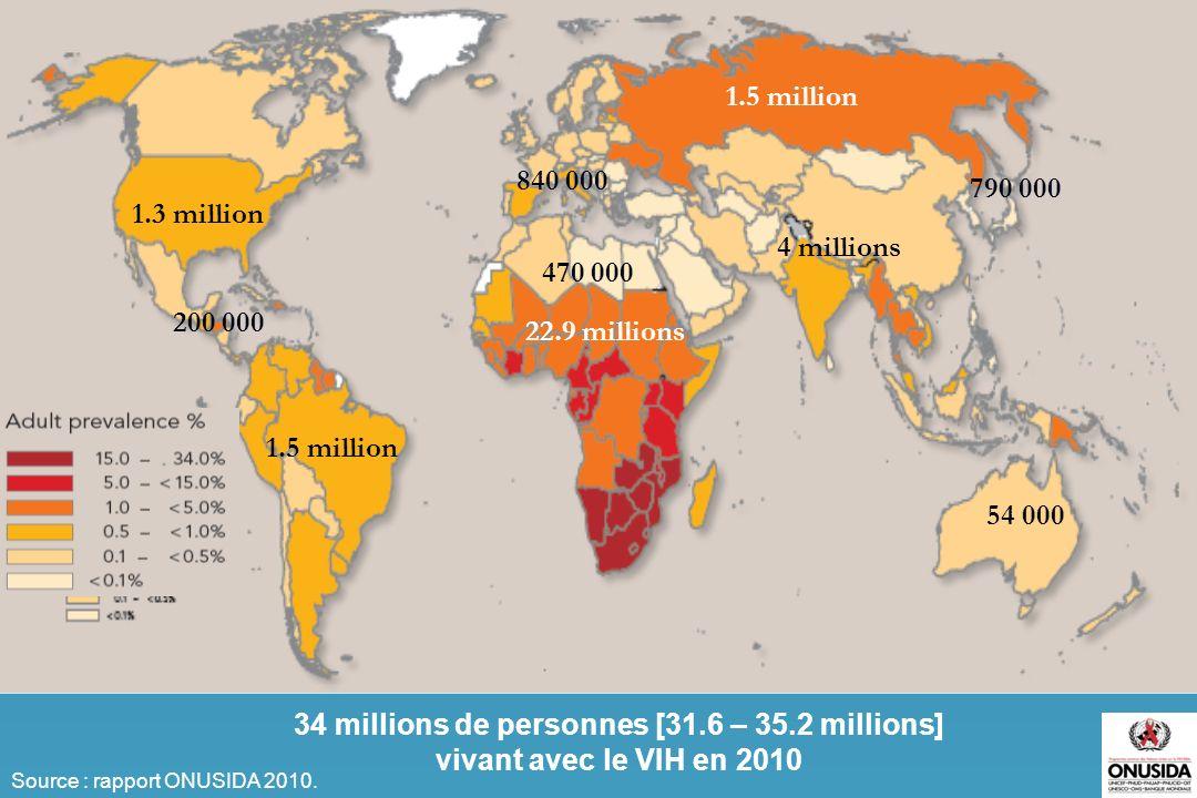 34 millions de personnes [31.6 – 35.2 millions]